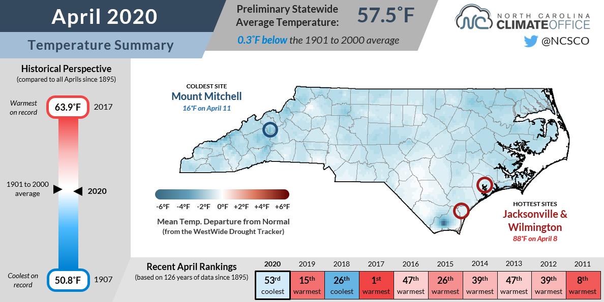 April 2020 Temperature Summary for North Carolina.