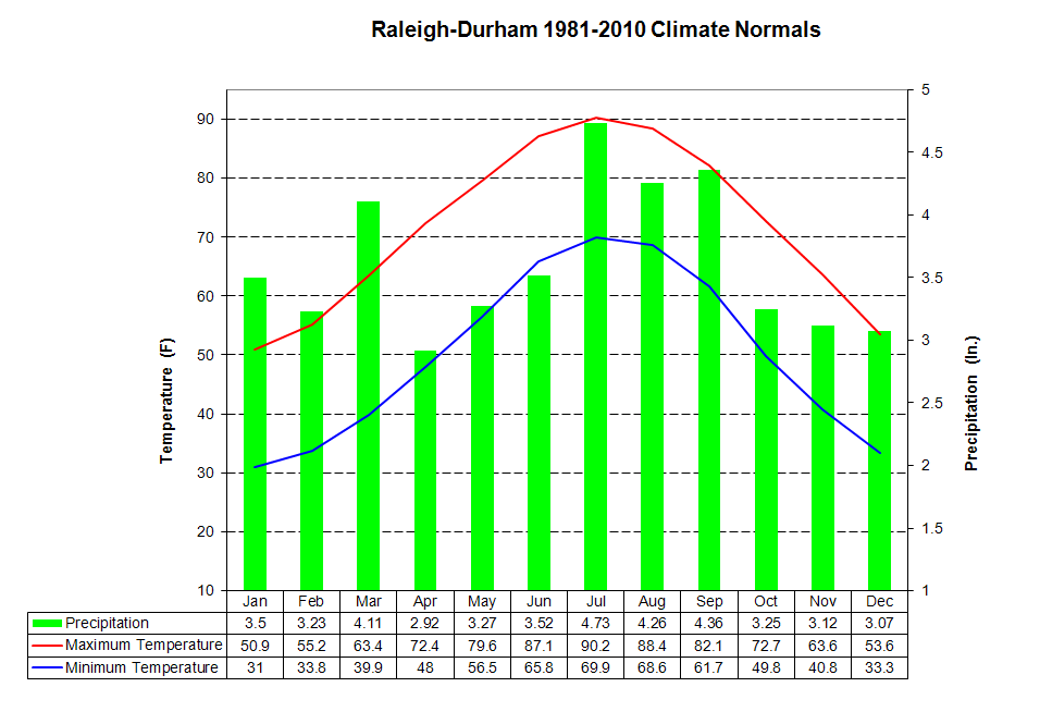 30 year average for temperature and precip in Raleigh-Durham North Carolina